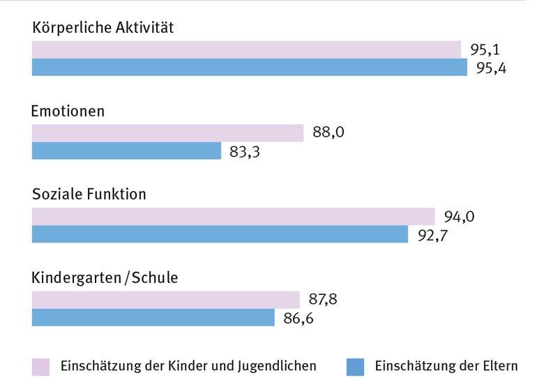 Unterschiede in der Einschätzung der Lebensqualität zwischen Kindern und Eltern