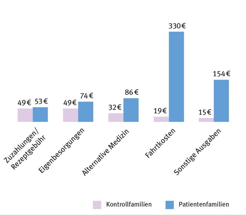 Gesundheitsbedingte Kosten in den Kontrollfamilien