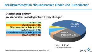 Diagnosenspektrum an kinderrheumatologischen Einrichtungen
