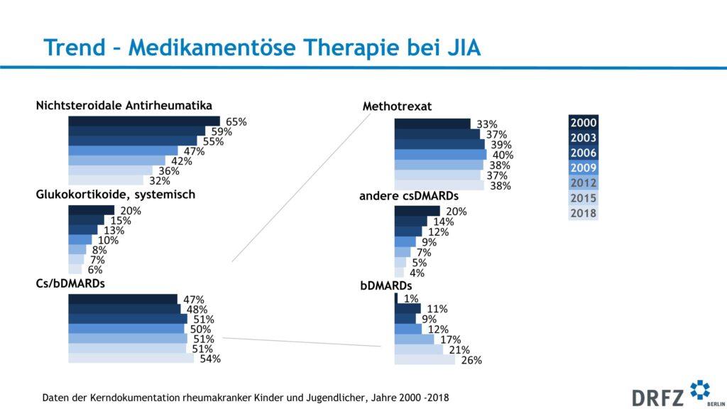 Medikamentöse Therapie bei JIA