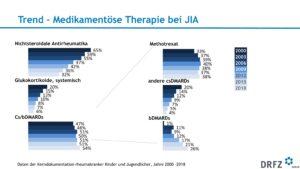 Trend - Medikamentöse Therapie bei JIA
