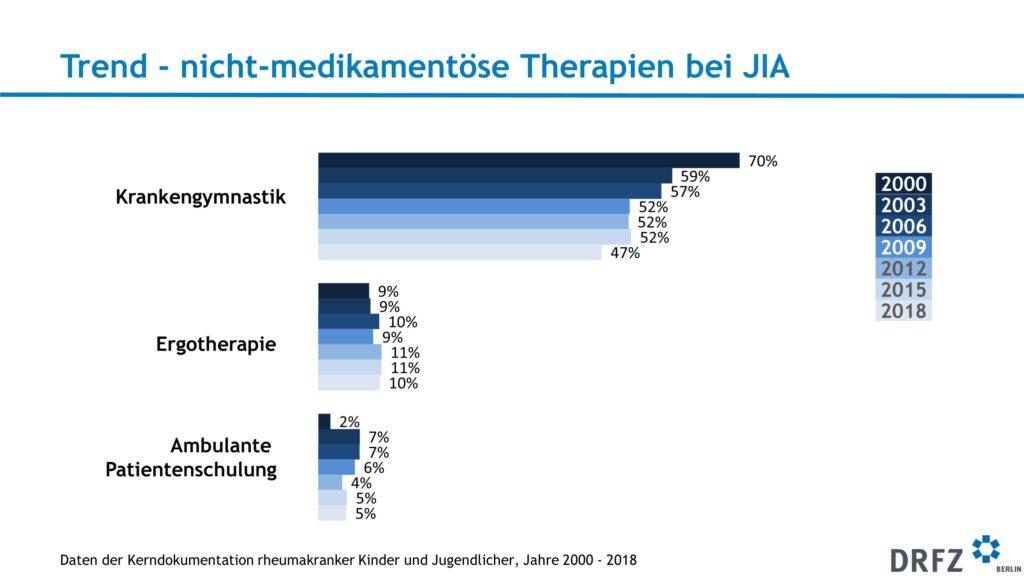 Nicht-medikamentöse Therapien bei JIA