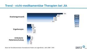 Trend - Nicht-medikamentöse Therapien bei JIA