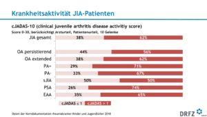 Krankheitsaktivität JIA-Patienten