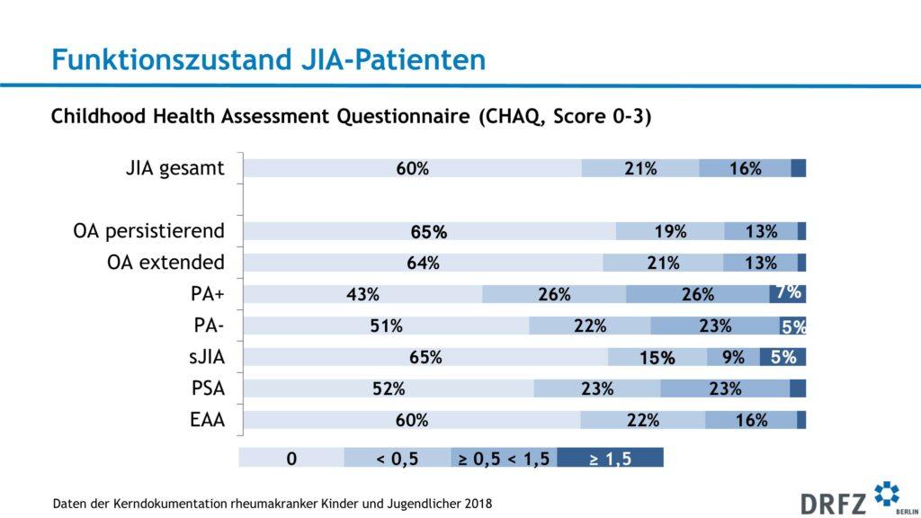 Funktionszustand JIA-Patienten