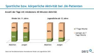 Sportliche bzw. körperliche Aktivität bei JIA-Patienten
